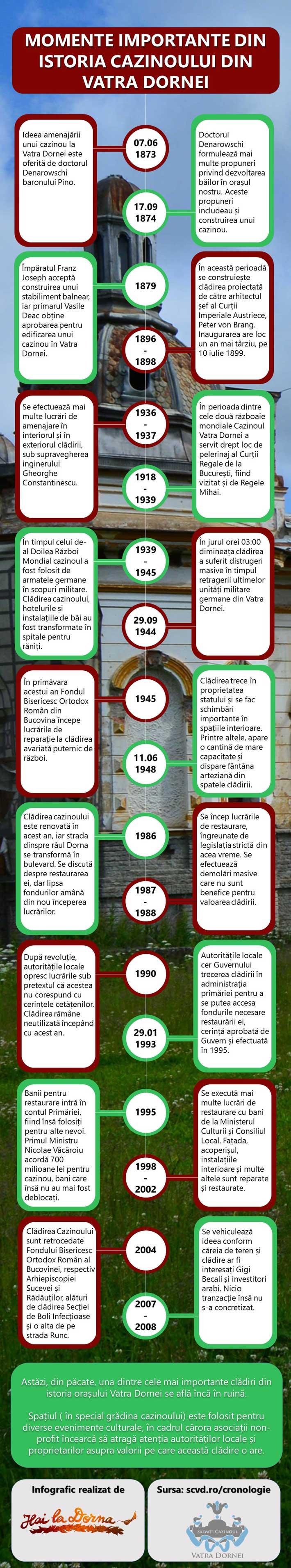 istoria cazinoului din vatra dornei